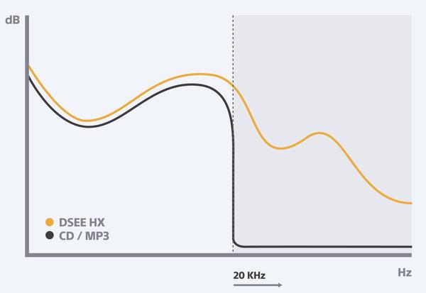 Улучшение качества звука DSEE HX