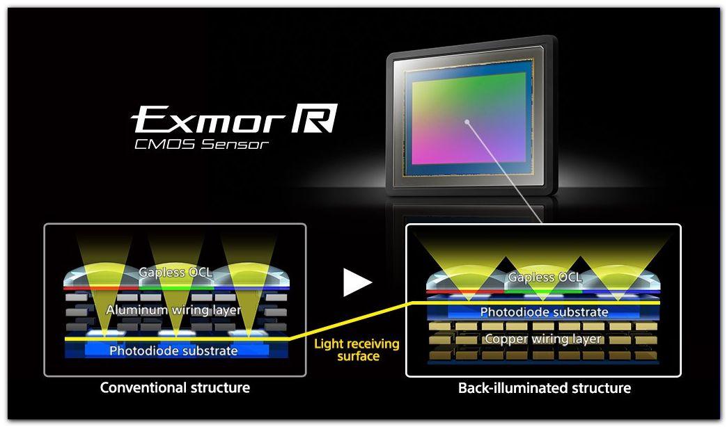 ExmorR CMOS Sensor